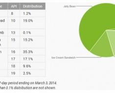 KitKat ya esta en el 2.5% de los dispositivos con Android